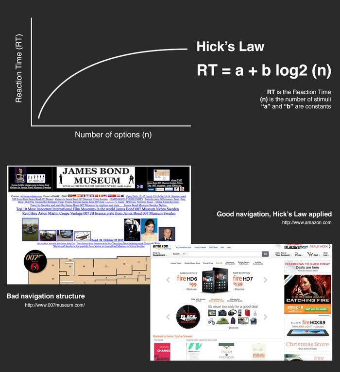 Hick's Law: Making the choice easier for users | Interaction Design