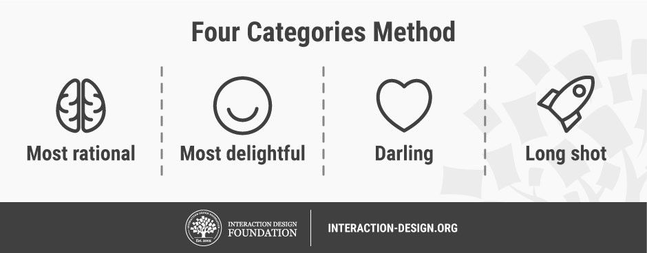 Stage 3 in the Design Thinking Process: Ideate | Interaction Design