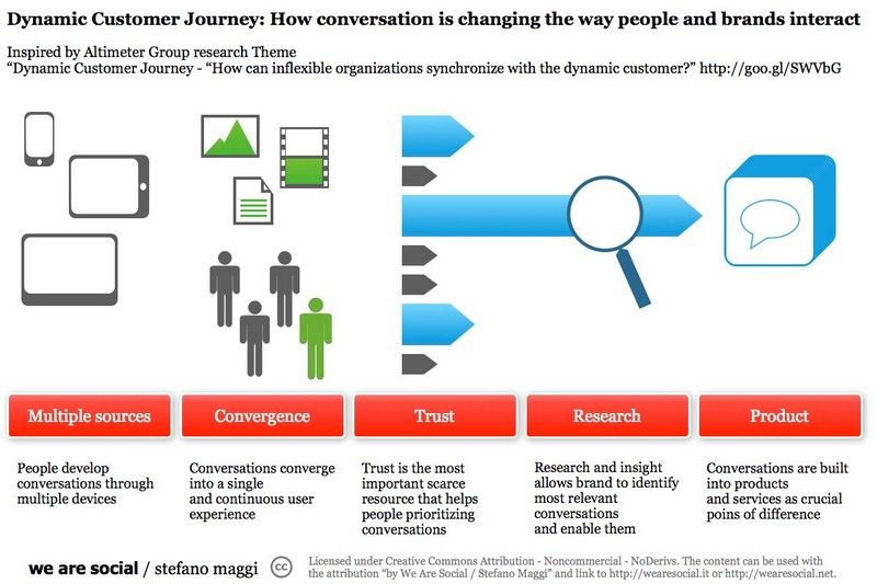 Customer Journey Maps Walking A Mile In Your Customers Shoes - Customer journey mapping