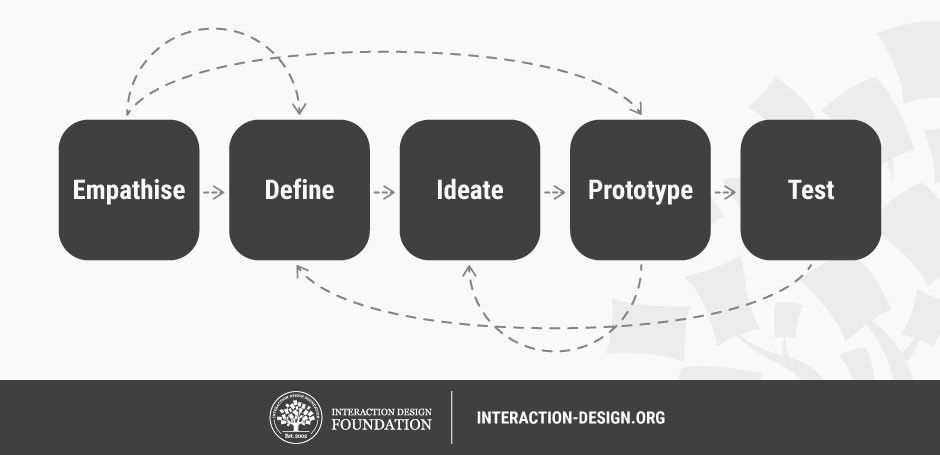 What Is Ideation And How To Prepare For Ideation