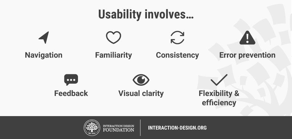 What Is Usability Interaction Design Foundation