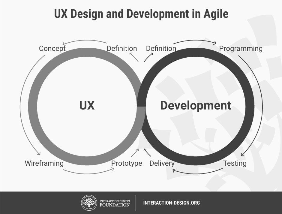 What Is Agile Development Interaction Design Foundation