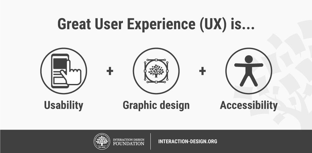 What Is Accessibility Interaction Design Foundation
