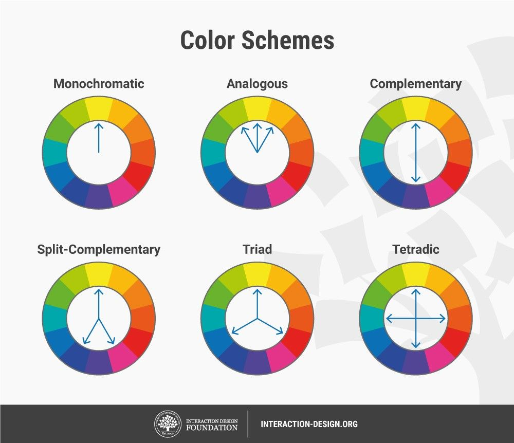 What is Color Theory? | Interaction Design Foundation (IxDF)