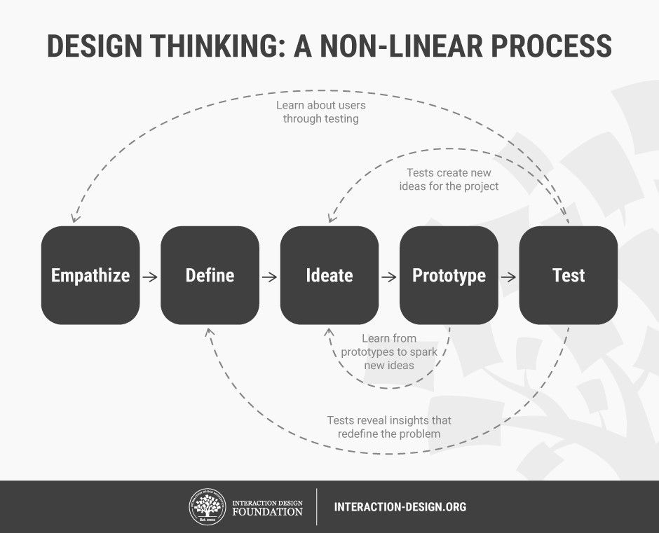 The Ultimate Guide To Understanding Ux Roles And Which One You Should Go For Interaction Design Foundation