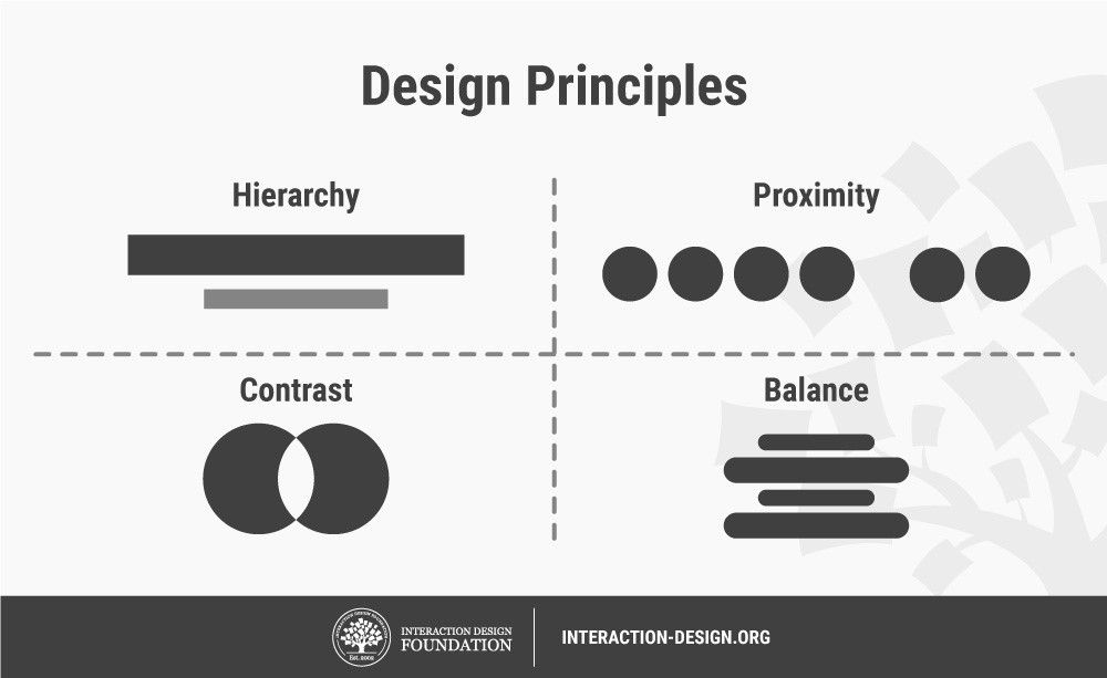 What are Design Principles? | Interaction Design Foundation
