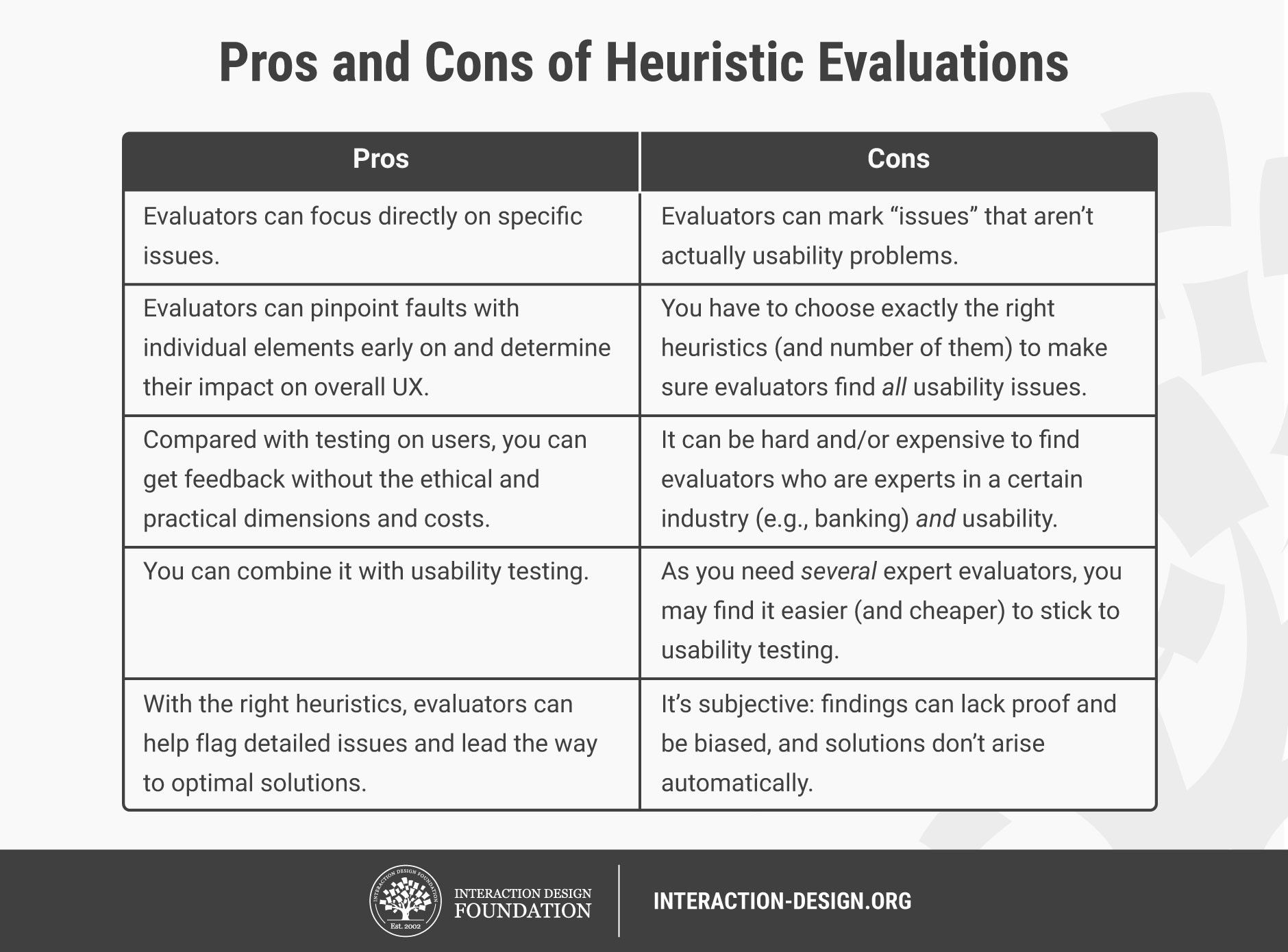 What Is Heuristic Evaluation Interaction Design Foundation