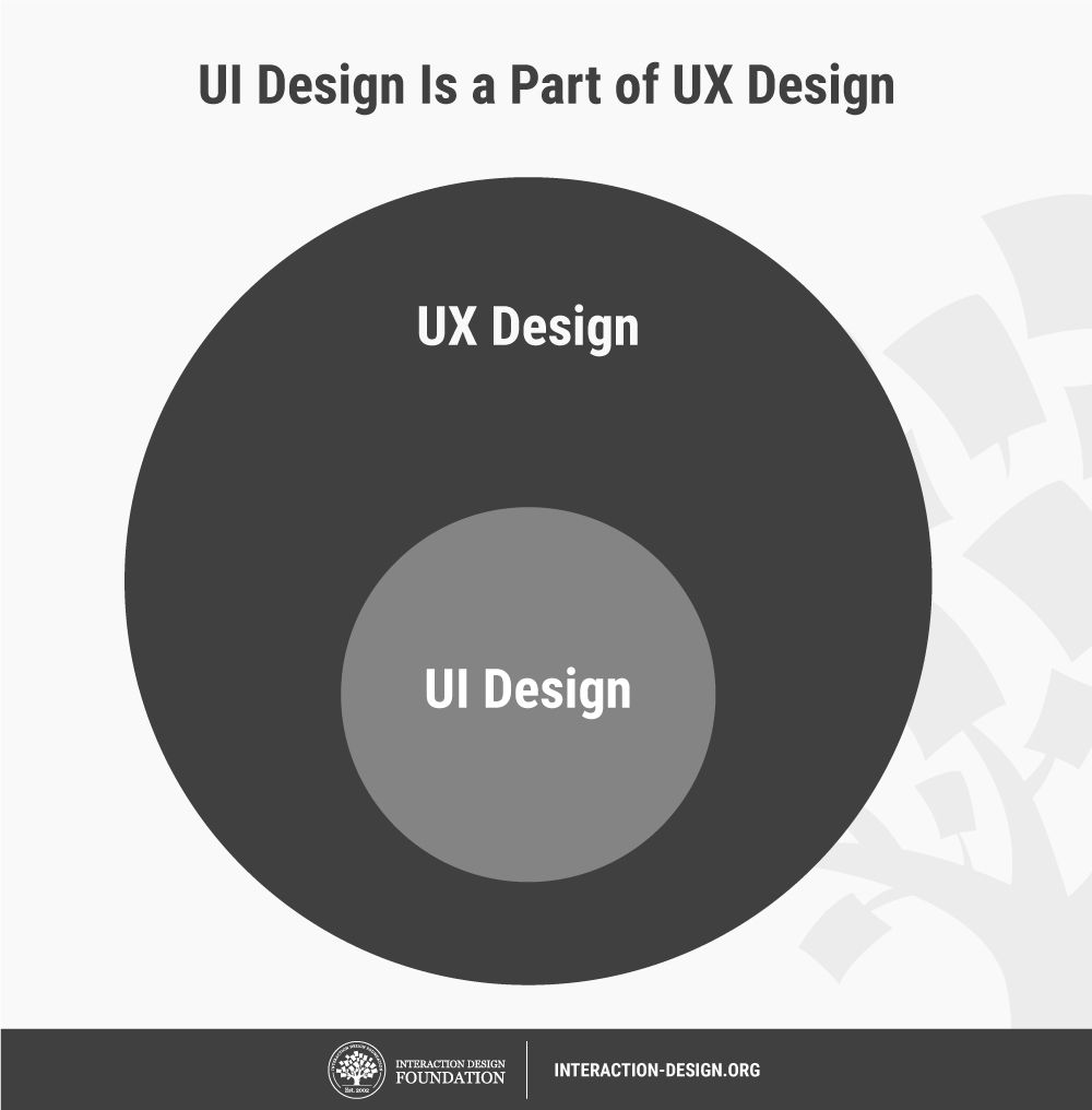What is User Interface (UI) Design? | Interaction Design