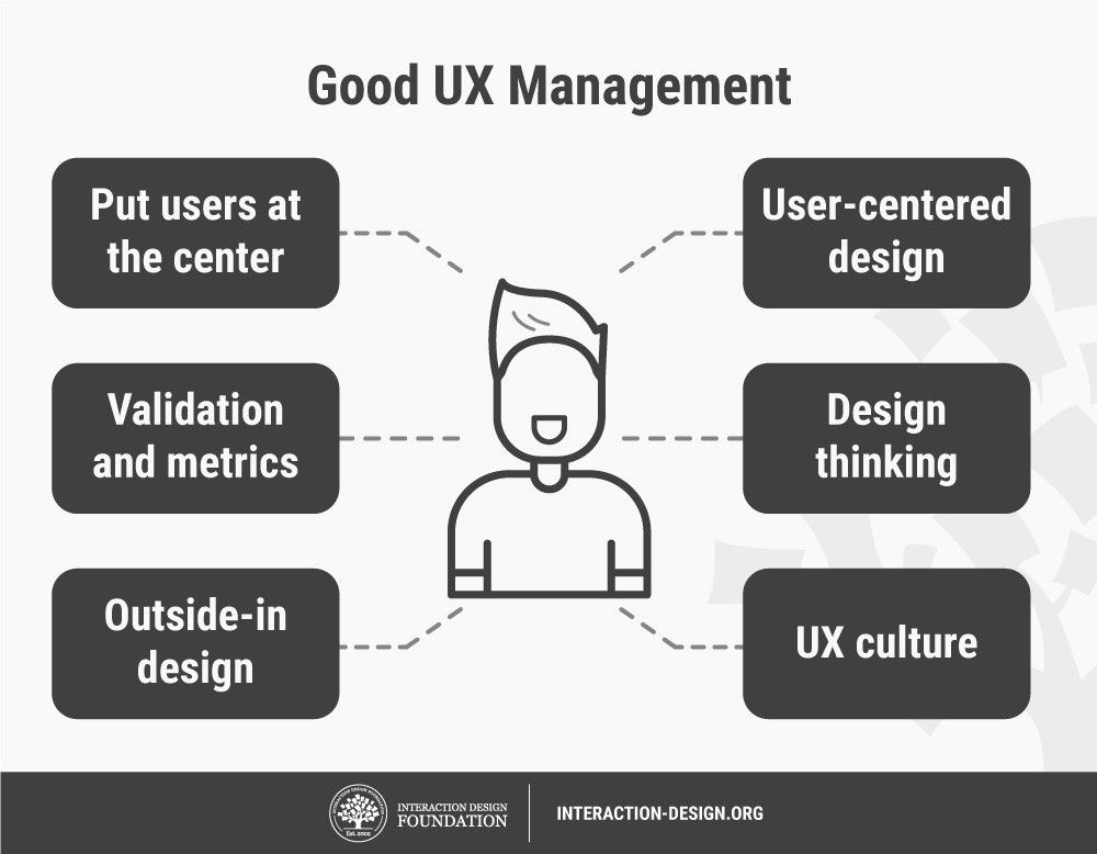 What Is Ux Management Interaction Design Foundation