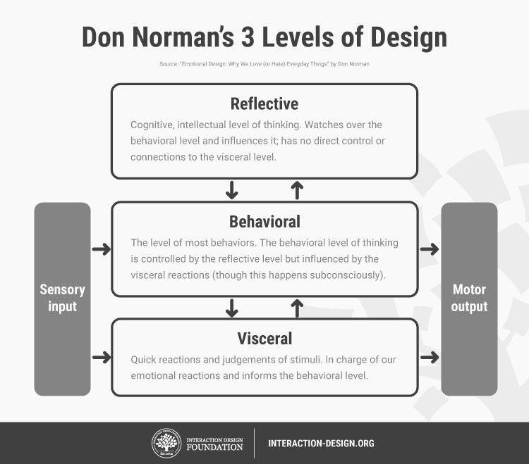 "<a href=""https://www.interaction-design.org/literature/topics/emotional-design""> Credits: IDF</a>"