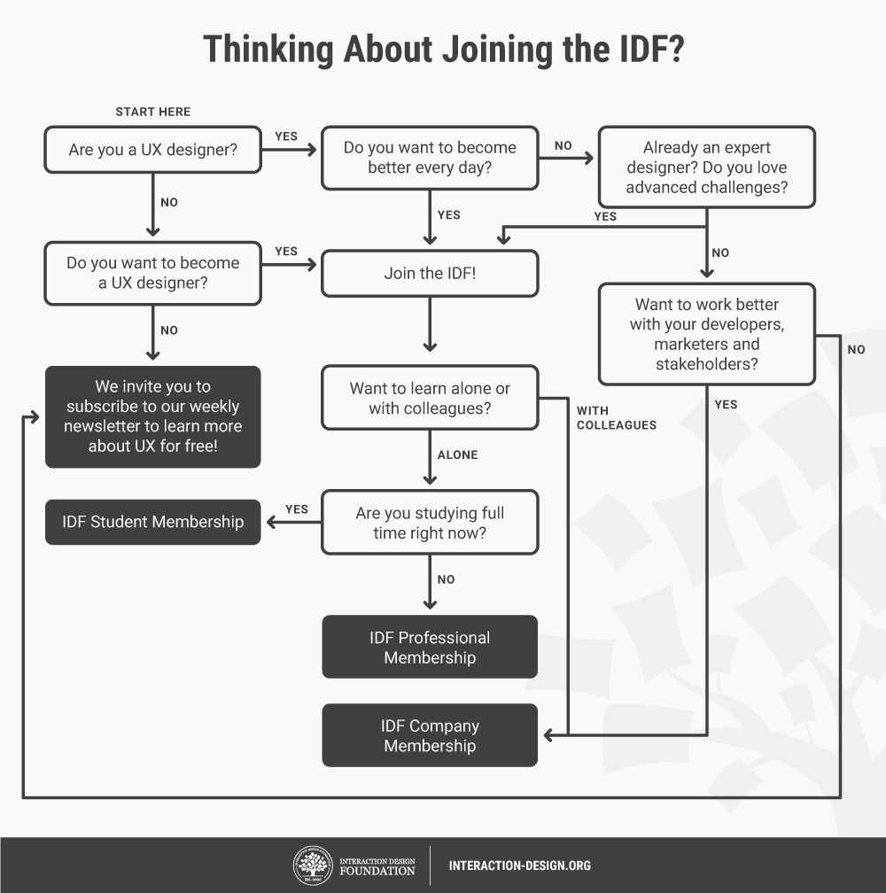 Interaction Design Foundation Reviews Answers To Frequently Asked Questions By Members Interaction Design Foundation