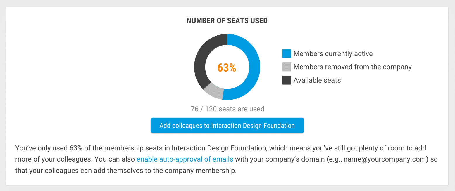 Progress bar of the used seats