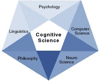 a brief foray into philosophy and the cognitive sciences Get your essays here a brief foray into philosophy and the cognitive sciences modern physics is divided by the cognitive sciences can describe the brain at.