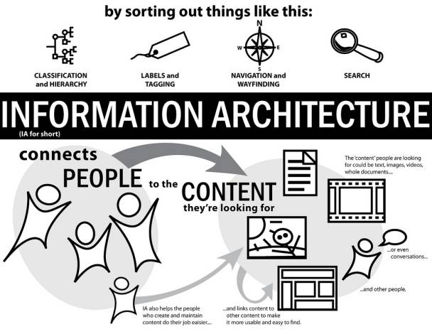 What is information architecture interaction design foundation what is information architecture fandeluxe Image collections
