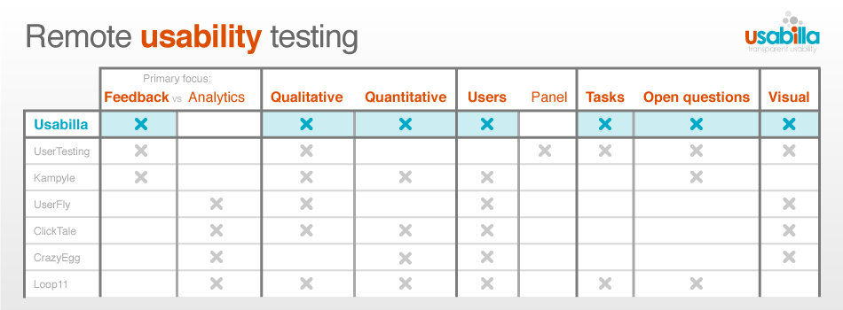 7 great tried and tested ux research techniques for Usability test plan template