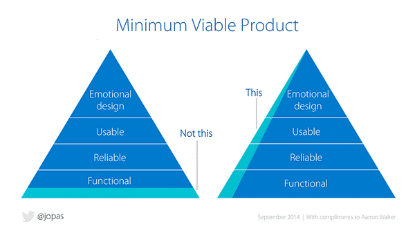 Digital Product Launches – Minimum Viable Products and UX