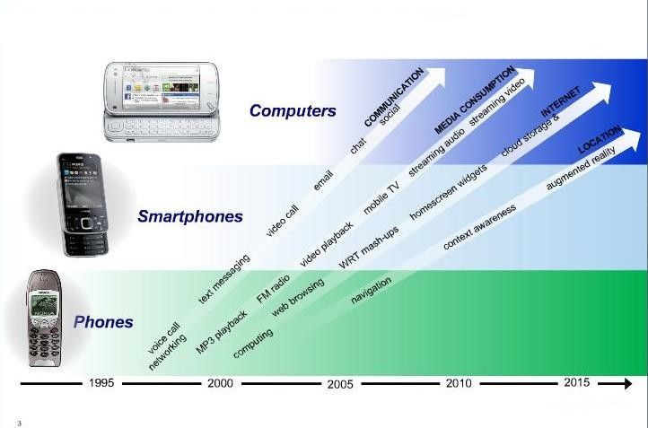 The 7 Waves of Mobile Computing