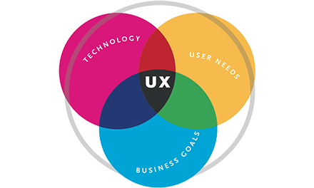 What Happens When a Business Objective Opposes User Experience?