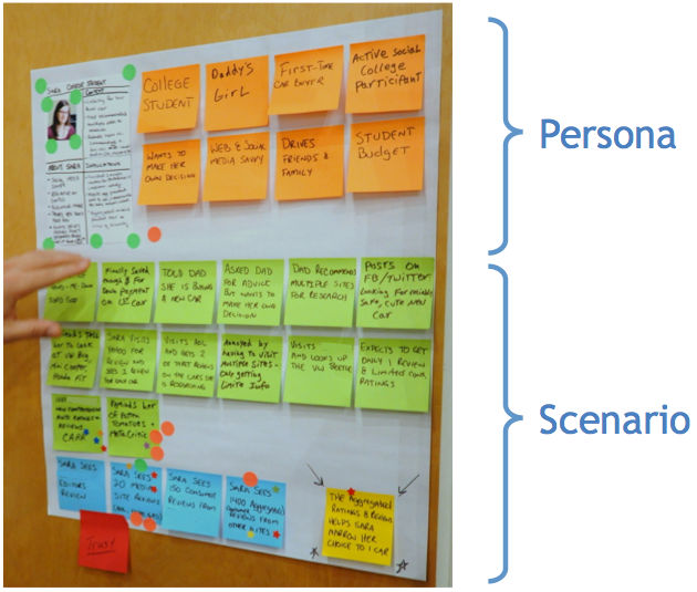 Common Problems with User Personas | Interaction Design Foundation