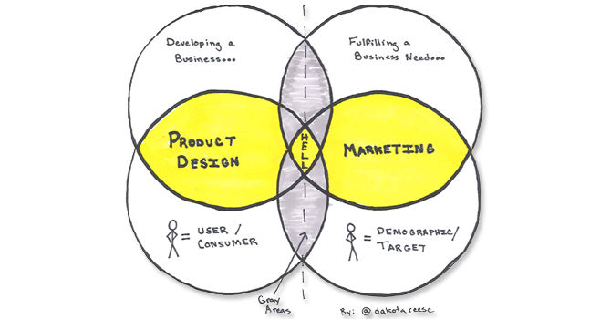 Can UX Design Clash with Marketing Objectives?