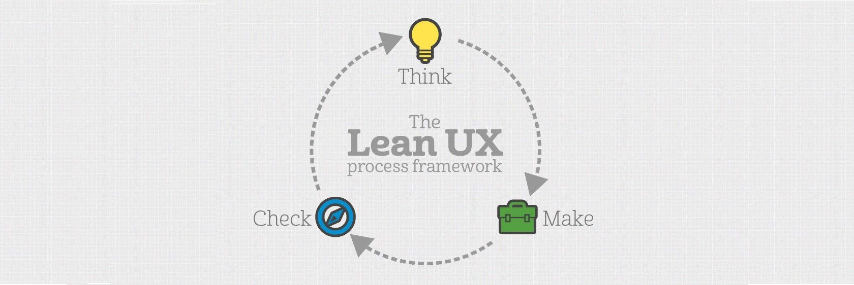 5 Ideas to Help Bring Lean #UX into Your Research