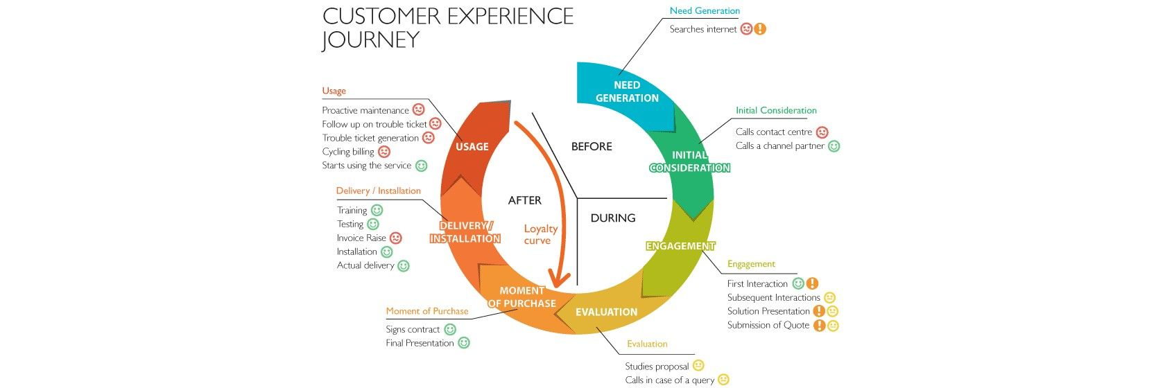 Four Keys to Improving Customer Experiences Long-Term