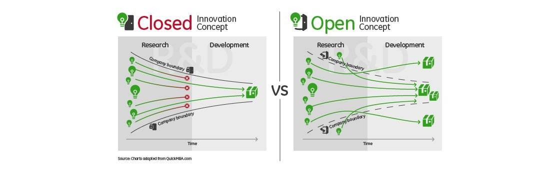 Open User Innovation in Design- Why It Happens