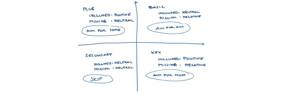 The Kano Model – A tool to prioritize the users' wants and desires