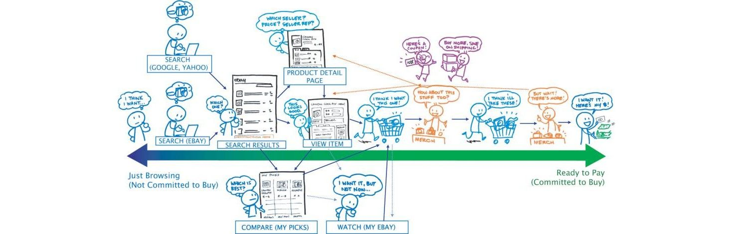 User Experience is a Journey, But Not A to B