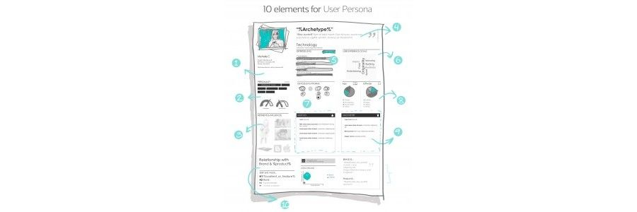 Four Different Perspectives on User Personas