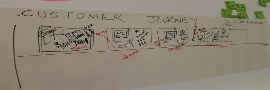 Customer Journey Maps - Walking a Mile in Your Customer's Shoes