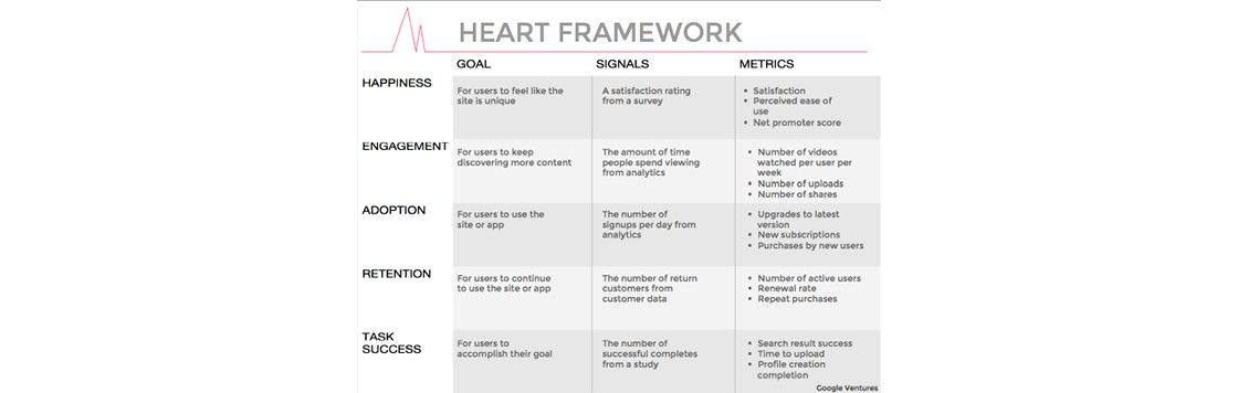 Google's HEART Framework for Measuring UX