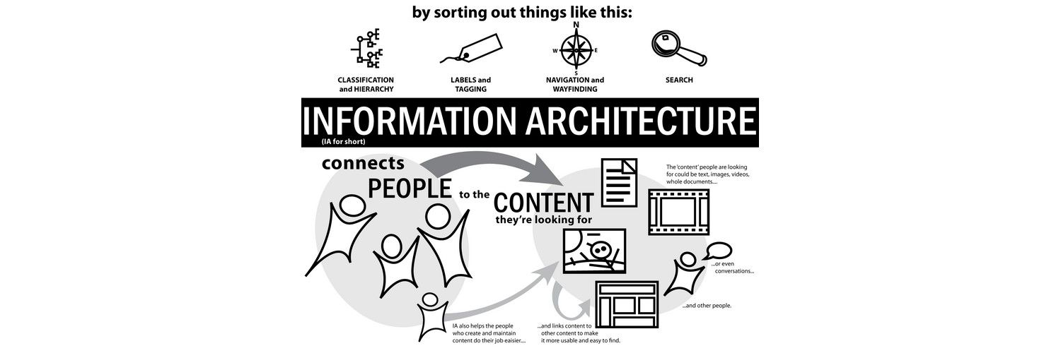 The Heart of the Matter, Information Architecture in the Mobile Age