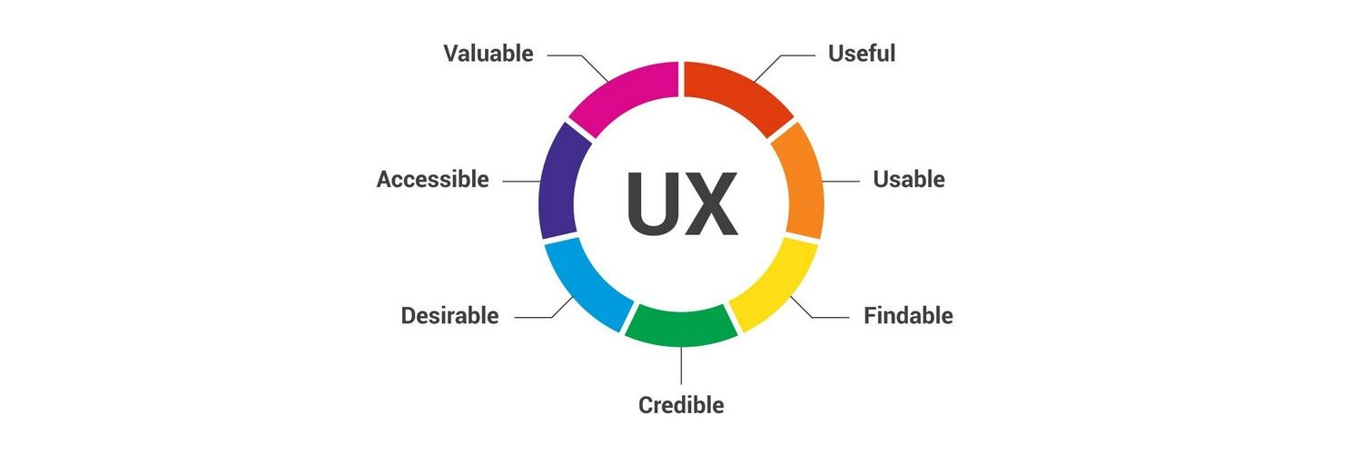 The 7 Factors That Influence User Experience Interaction Design Foundation