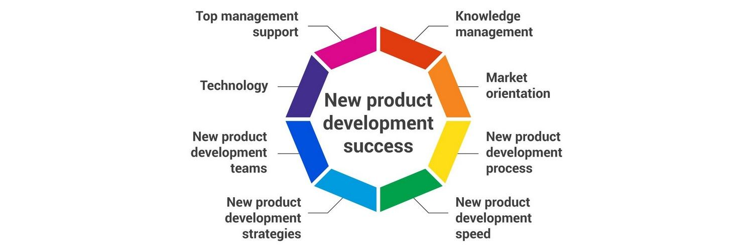An overview of the factors of success for new product for Best product development companies