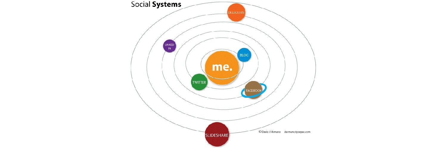 Social Systems and Their Role in Product Adoption