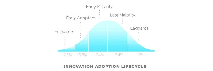 Understanding Early Adopters and Customer Adoption Patterns