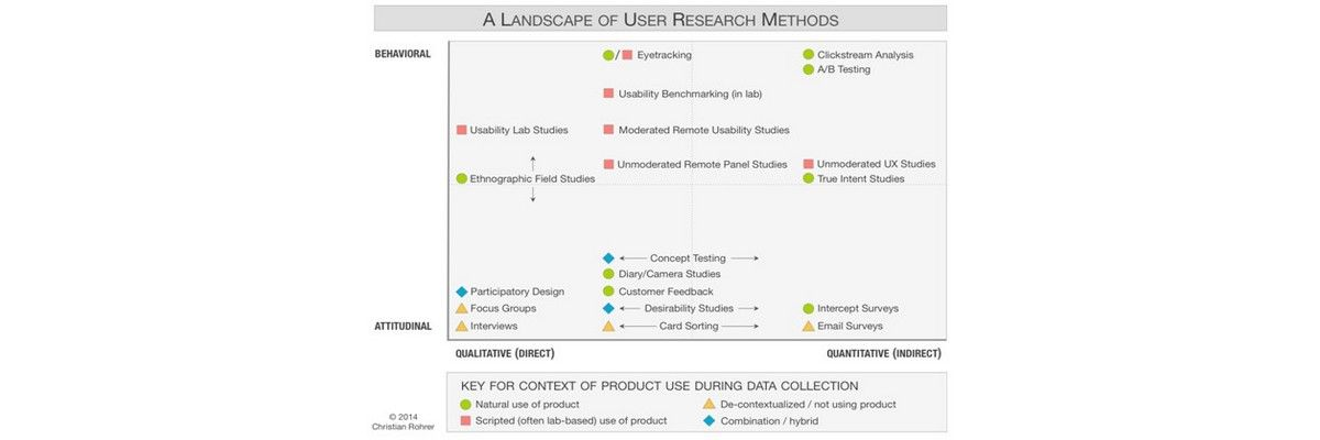 User Research: A 10-step Guide. Just for you
