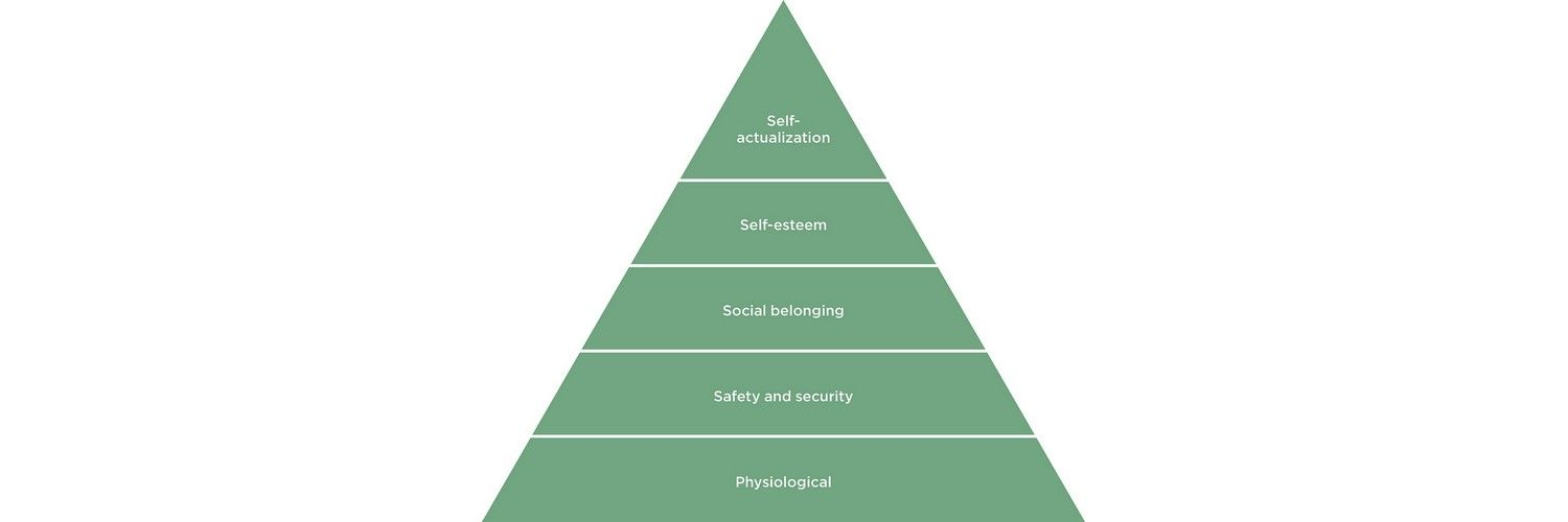 Needs Before Wants in User Experiences – Maslow and the Hierarchy of Needs