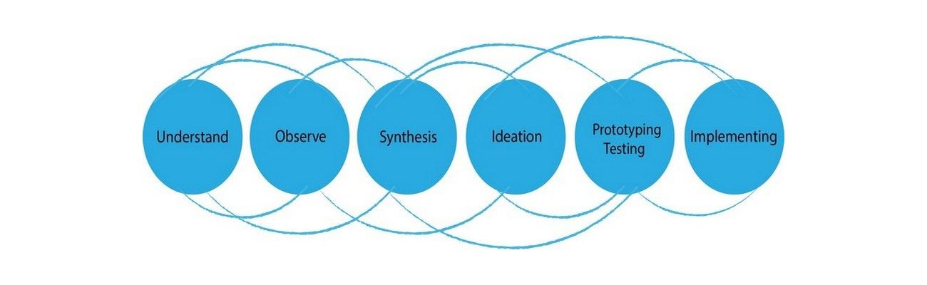 Design Thinking, Essential Problem Solving 101- It's More Than Scientific