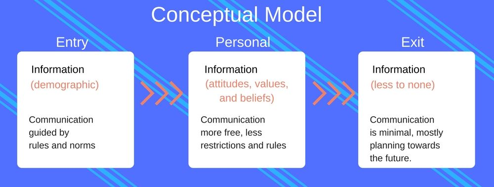 We Think Therefore It Is – Conceptual Modelling for Mobile Applications