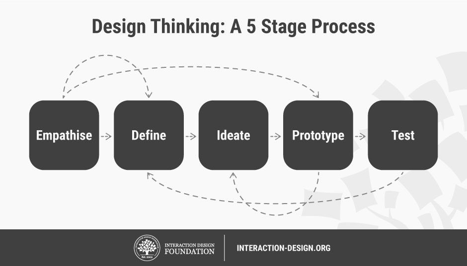 5 Stages In The Design Thinking Process Interaction Design Foundation