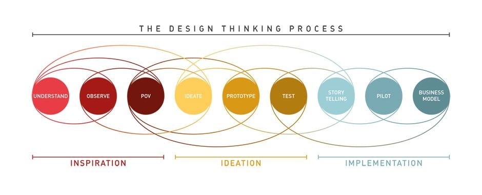 Design Thinking: A Quick Overview | Interaction Design Foundation