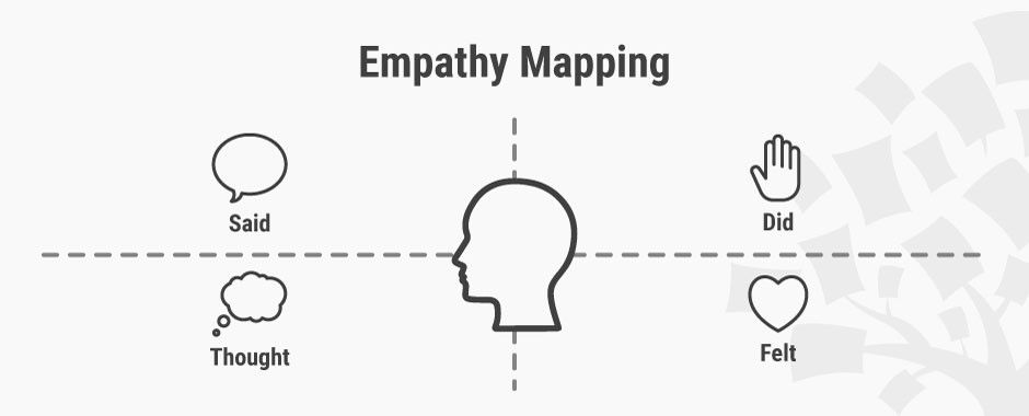 Empathy Map – Why and How to Use It