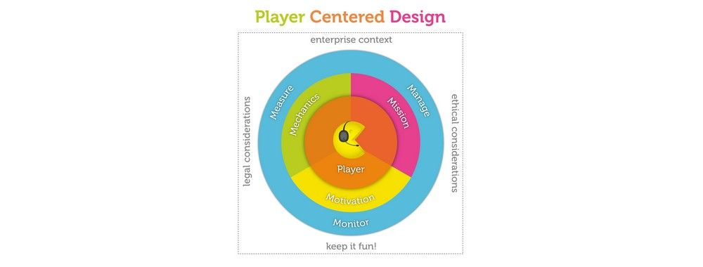 Player Centred Design Moving Beyond User Centred Design For Gamification Interaction Design Foundation