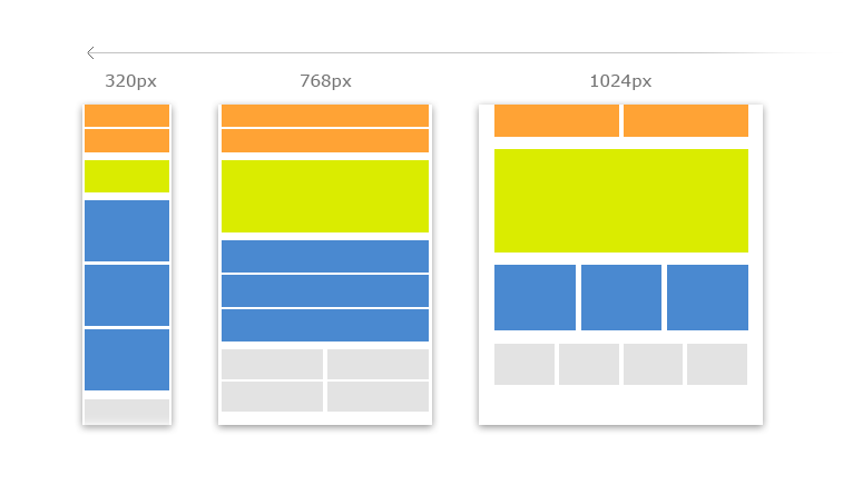 An Introduction To Responsive Web Design Interaction Design Foundation