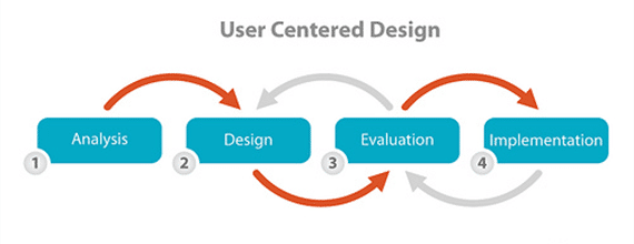 How to Sell User-Centered Design To Your Clients   Interaction ...