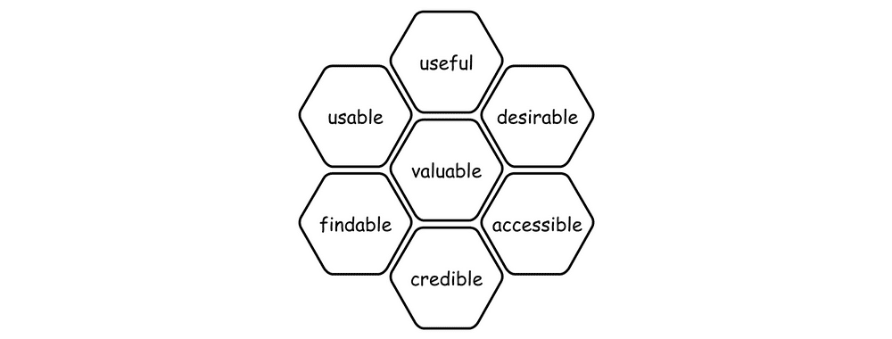 Usability: A part of the User Experience | Interaction