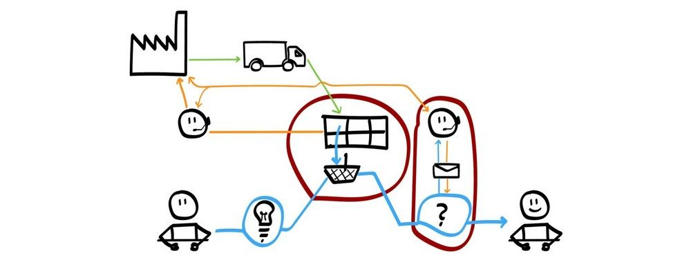 Customer Journey Maps - Walking a Mile in Your Customer's Shoes |  Interaction Design Foundation (IxDF)