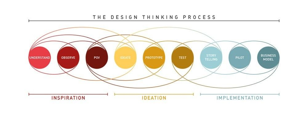 Design Thinking A Quick Overview Interaction Design Foundation